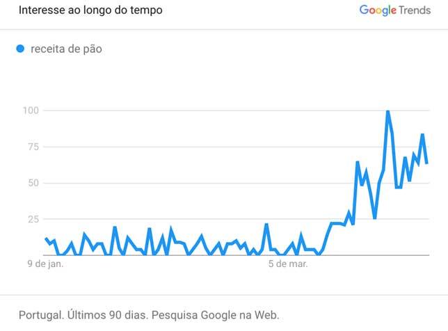 Pesquisas por 'receita de pão' dispararam nas últimas semanas | Foto: Reprodução/Google Trends